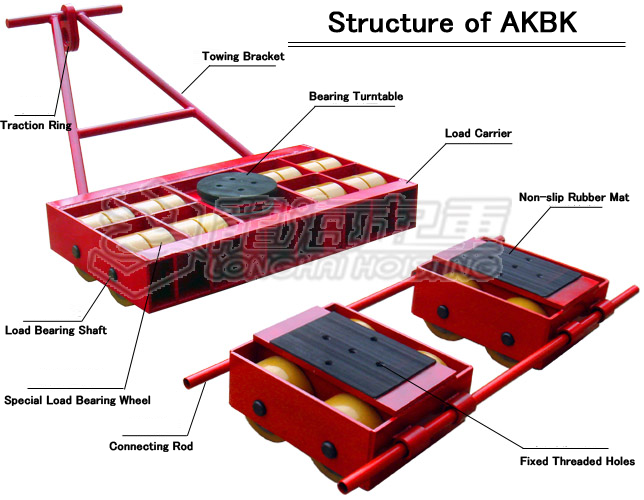 Structural features of AKBK Machine Skates