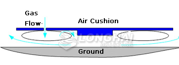 the formation of a thin film of air, the Air Cushion is of suspension